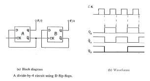 universal frequency counter circuit diagram mod 6 counter logic diagram